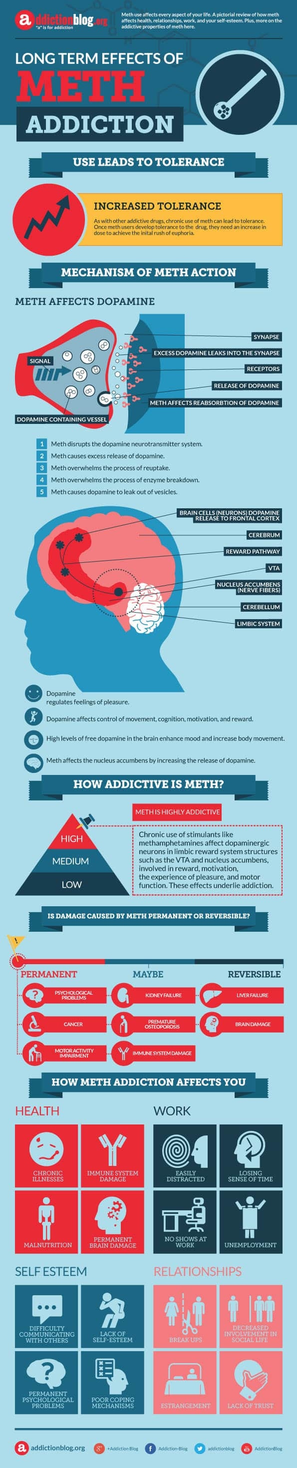 Long-Term-Effects-of-Meth-Addicton