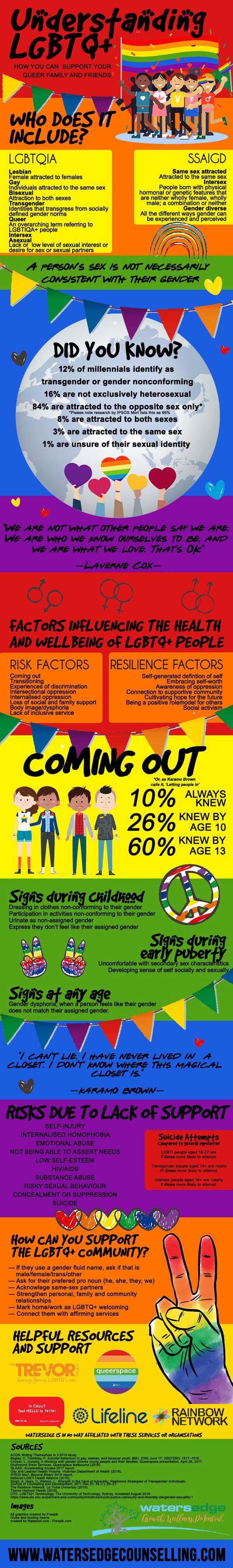 LGBTQIA-infographic